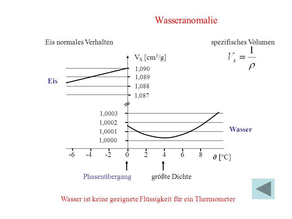 Wasseranomalie Eis normales Verhalten spezifisches Volumen VS [cm3/g]
